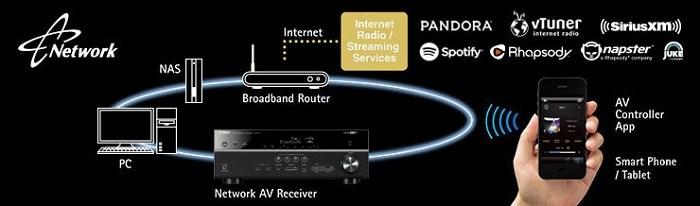 Yamaha RX-V485 webové služby